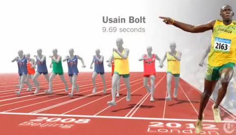 Gráfico interactivo: Usain Bolt vs.116 años de sprinters olímpicos