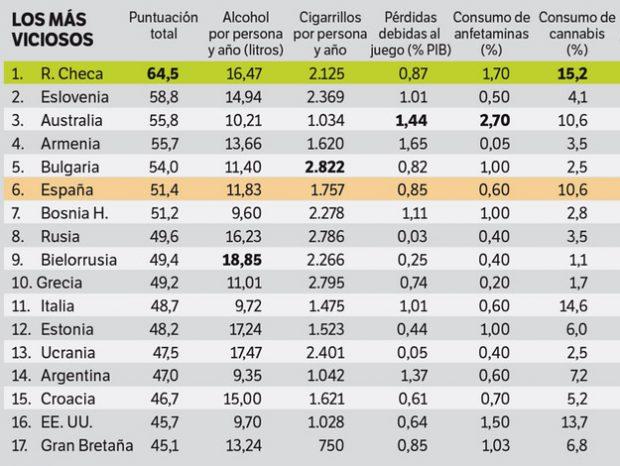 Los 17 países más viciosos del mundo. Alcohol, cigarrillos, drogas, apuestas...